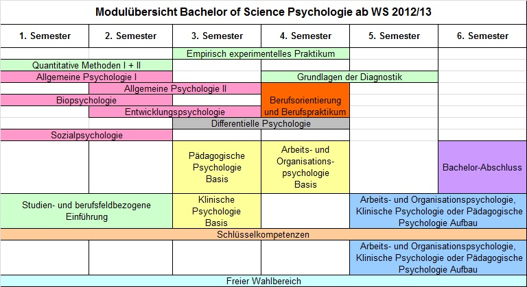 Bachelor Of Science Psychologie (B.Sc.) : Studiengänge Psychologie